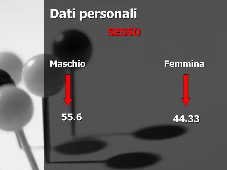 Dati personali SESSO 55.6 Femmina 44.33 Maschio
