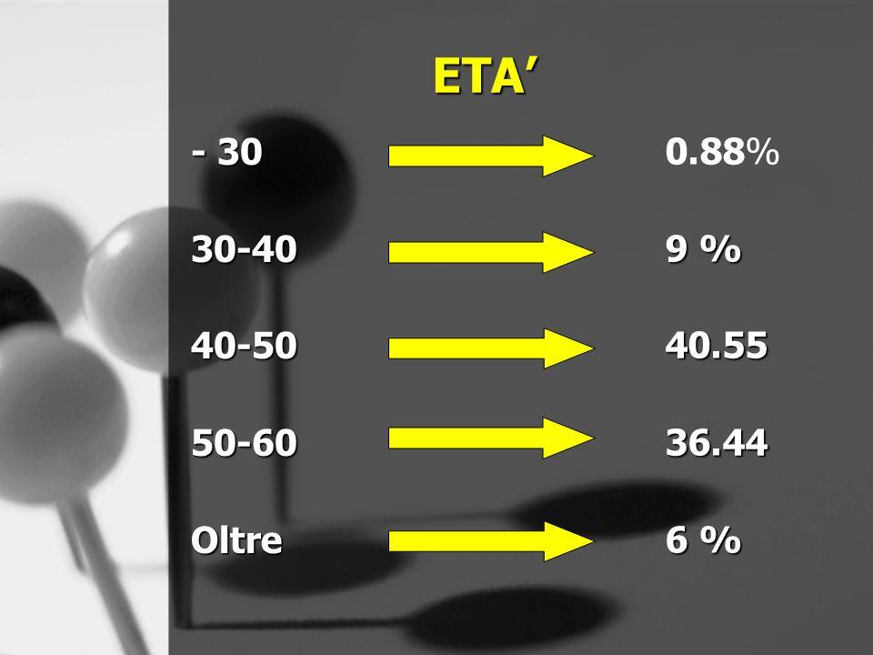 - 30 30-4040-5050-60Oltre 0.88% 9 % 40.5536.44 6 % ETA