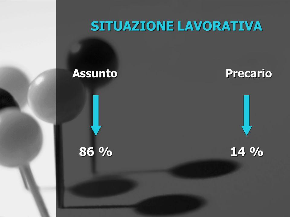 Assunto 86 % 14 % SITUAZIONE LAVORATIVA Precario