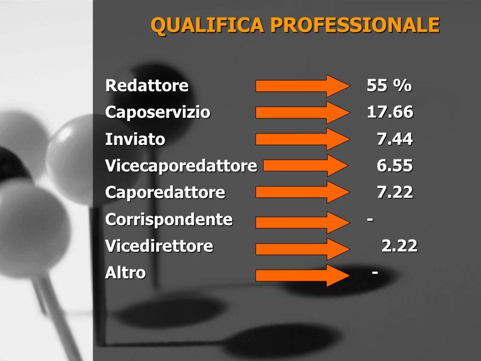 RedattoreCaposervizioInviatoVicecaporedattoreCaporedattoreCorrispondenteVicedirettoreAltro QUALIFICA PROFESSIONALE 55 % 17.66 7.44 7.44 6.55 6.55 7.22 7.22- 2.22 2.22 -