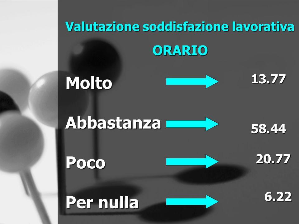 Valutazione soddisfazione lavorativa ORARIO MoltoAbbastanzaPoco Per nulla 13.7758.44 20.77 6.22