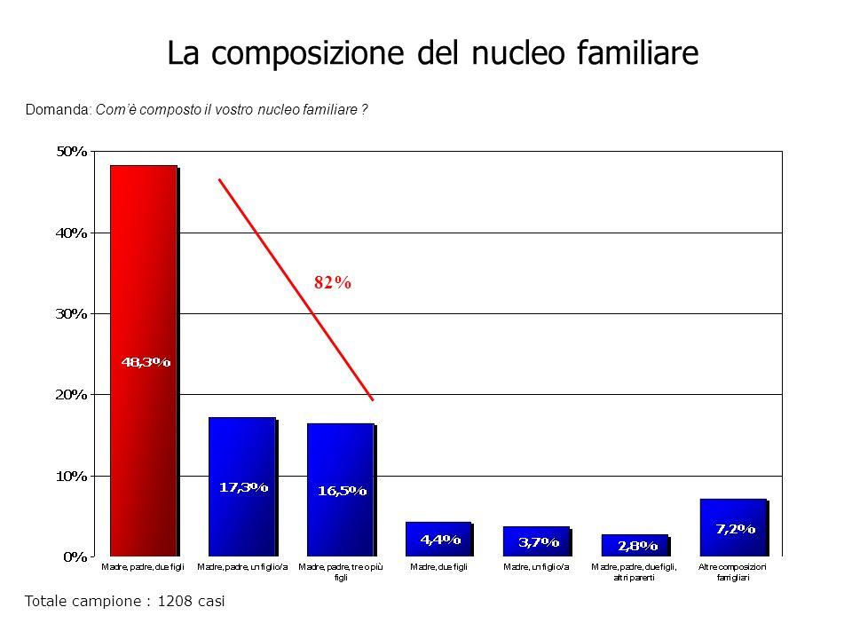 La composizione del nucleo familiare Totale campione : 1208 casi Domanda: Comè composto il vostro nucleo familiare .