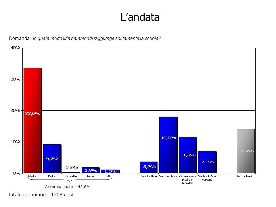 Landata Domanda: In quale modo il/la bambino/a raggiunge solitamente la scuola.