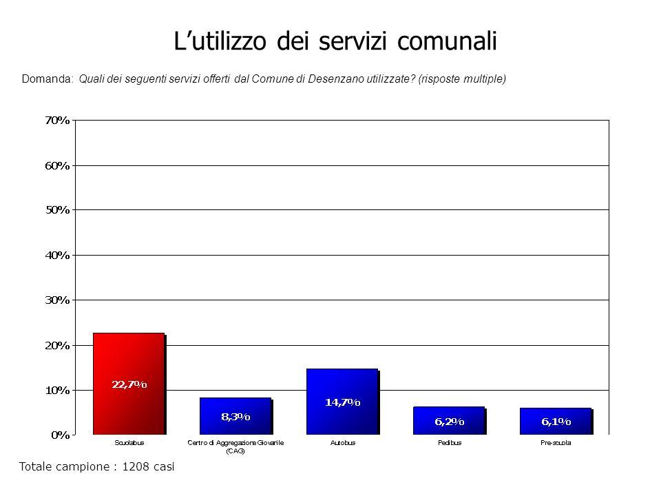Lutilizzo dei servizi comunali Domanda: Quali dei seguenti servizi offerti dal Comune di Desenzano utilizzate.