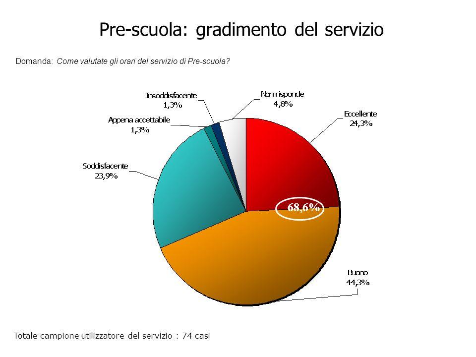 Pre-scuola: gradimento del servizio Domanda: Come valutate gli orari del servizio di Pre-scuola.