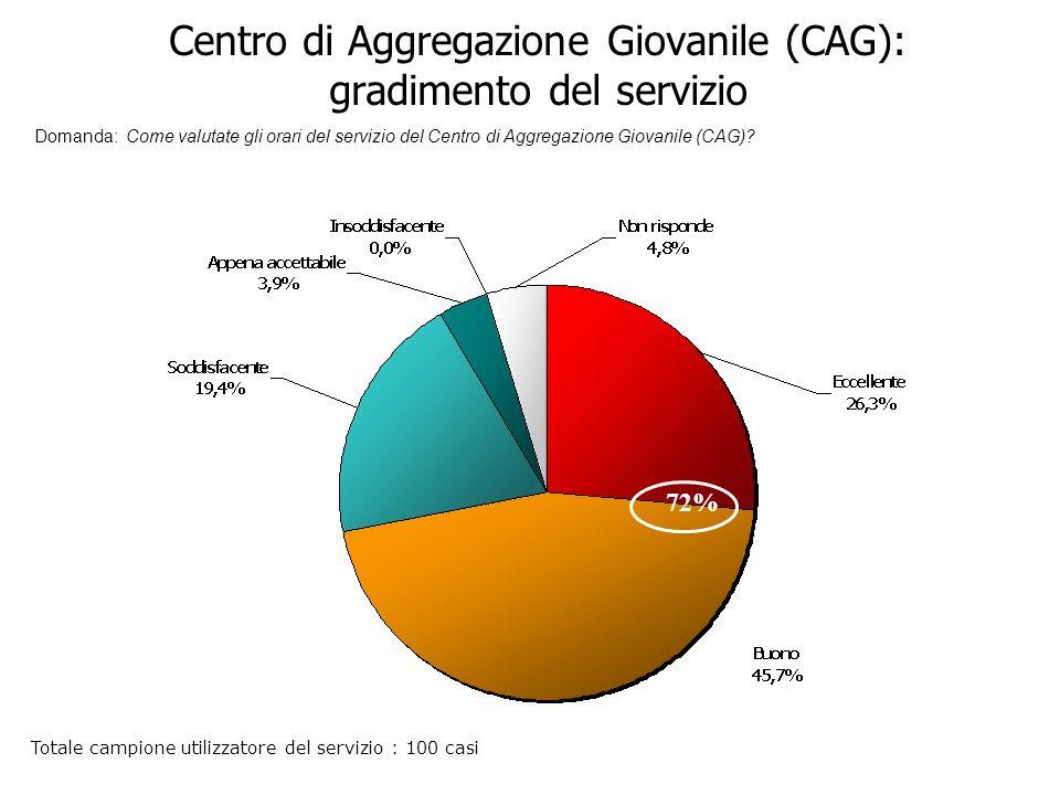 Centro di Aggregazione Giovanile (CAG): gradimento del servizio Domanda: Come valutate gli orari del servizio del Centro di Aggregazione Giovanile (CAG).