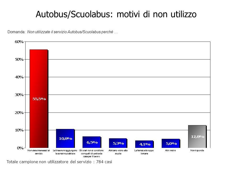 Autobus/Scuolabus: motivi di non utilizzo Domanda: Non utilizzate il servizio Autobus/Scuolabus perché … Totale campione non utilizzatore del servizio : 784 casi