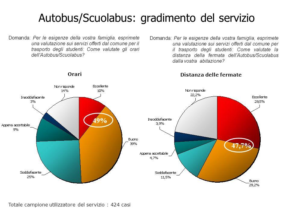 Autobus/Scuolabus: gradimento del servizio Domanda: Per le esigenze della vostra famiglia, esprimete una valutazione sui servizi offerti dal comune per il trasporto degli studenti: Come valutate gli orari dell Autobus/Scuolabus.