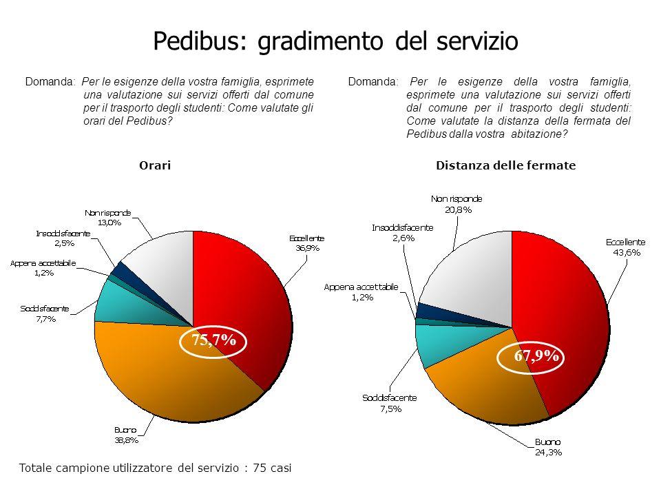 Pedibus: gradimento del servizio Domanda: Per le esigenze della vostra famiglia, esprimete una valutazione sui servizi offerti dal comune per il trasporto degli studenti: Come valutate gli orari del Pedibus.