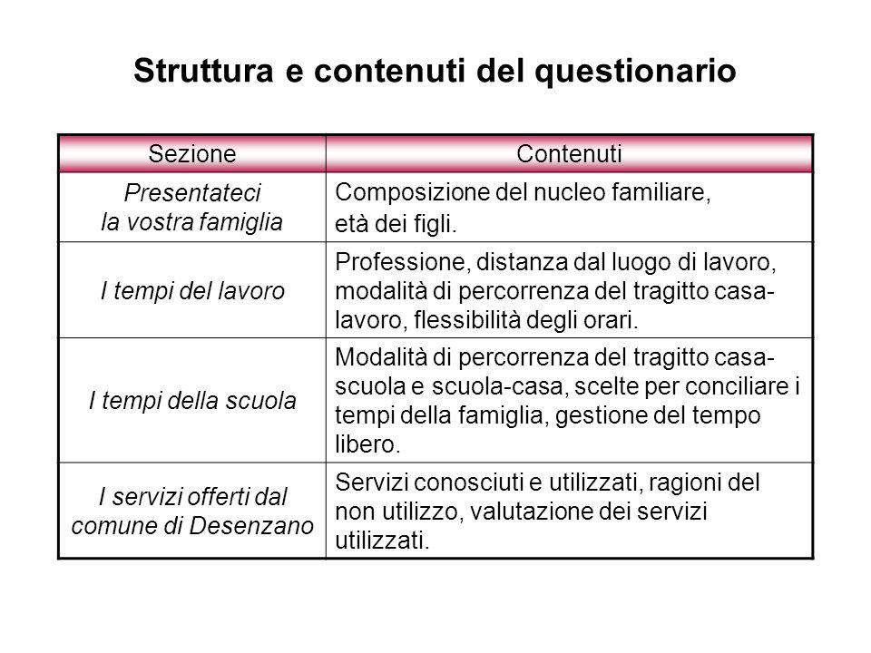 Centro di Aggregazione Giovanile (CAG): motivi di non utilizzo Domanda: Non utilizzate il Centro di Aggregazione Giovanile (CAG) perché … Totale campione non utilizzatore del servizio : 1108 casi