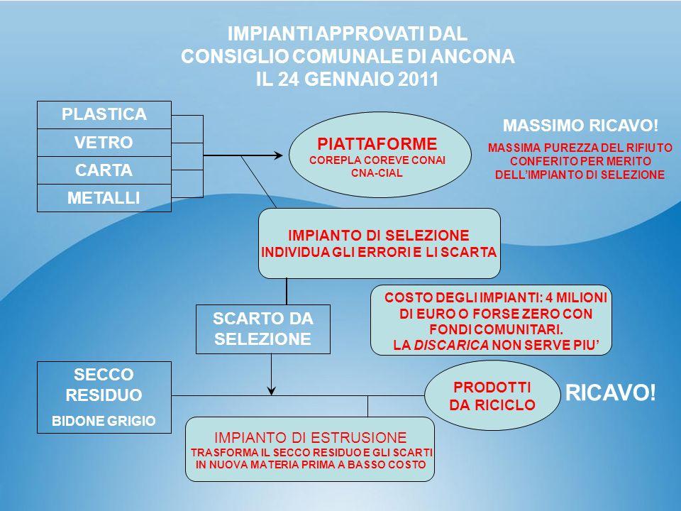 IMPIANTI APPROVATI DAL CONSIGLIO COMUNALE DI ANCONA IL 24 GENNAIO 2011 PLASTICA VETRO CARTA METALLI MASSIMO RICAVO! MASSIMA PUREZZA DEL RIFIUTO CONFER