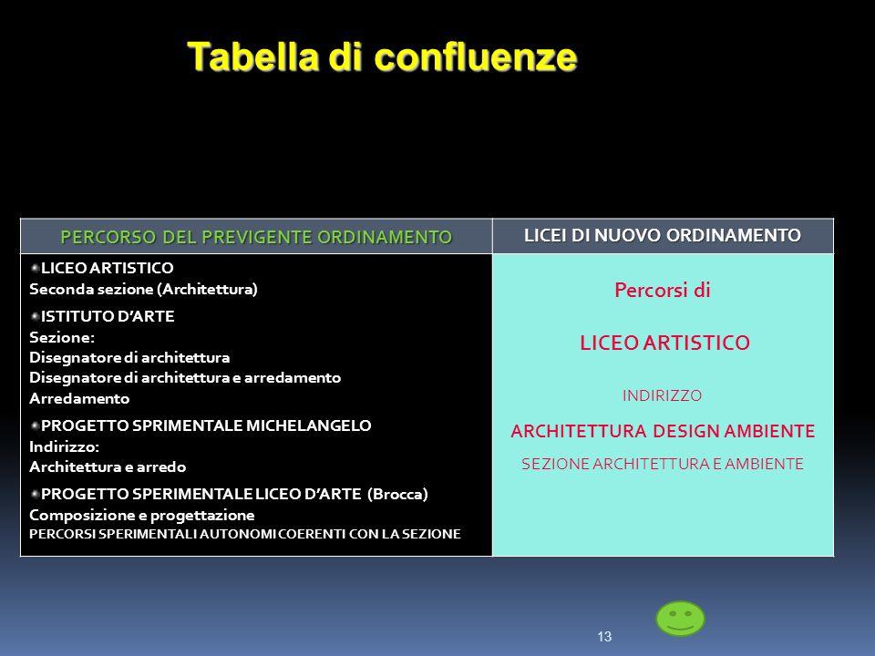 13 Tabella di confluenze PERCORSO DEL PREVIGENTE ORDINAMENTO LICEI DI NUOVO ORDINAMENTO LICEO ARTISTICO Seconda sezione (Architettura) ISTITUTO DARTE