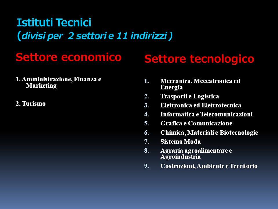 Istituti Tecnici ( divisi per 2 settori e 11 indirizzi ) Settore economico 1. Amministrazione, Finanza e Marketing 2. Turismo Settore tecnologico 1. M