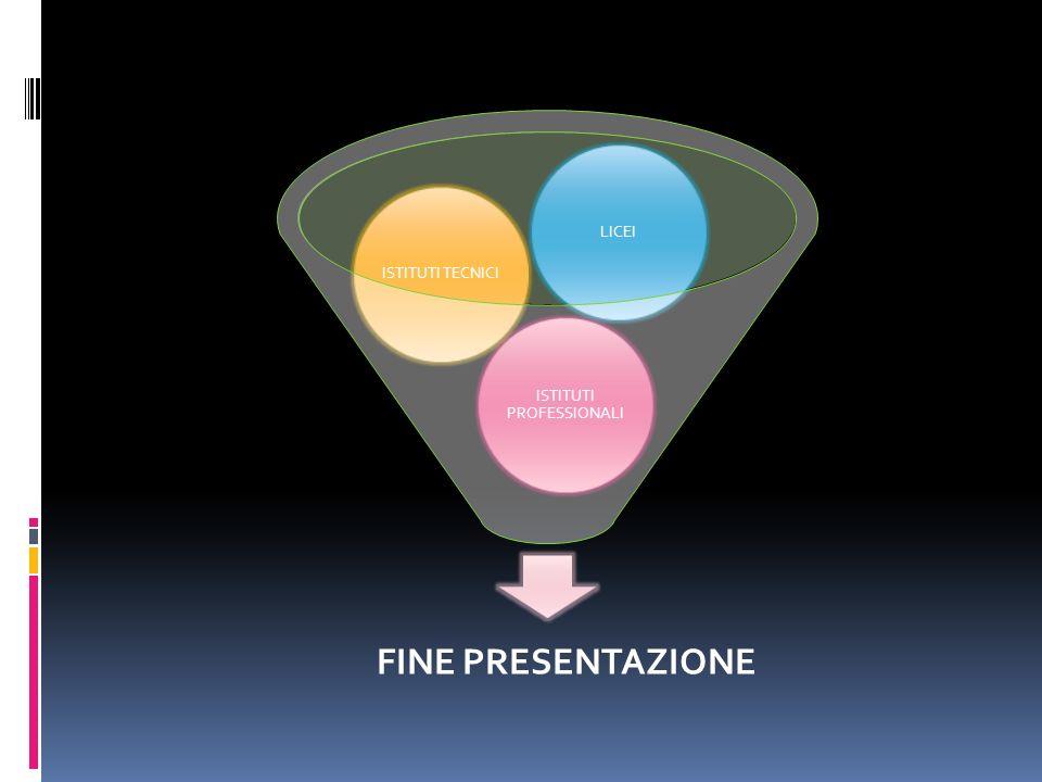 FINE PRESENTAZIONE ISTITUTI PROFESSIONALI ISTITUTI TECNICILICEI