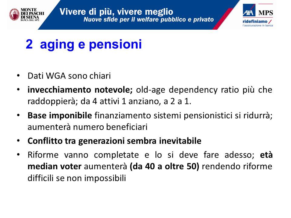 Dati WGA sono chiari invecchiamento notevole; old-age dependency ratio più che raddoppierà; da 4 attivi 1 anziano, a 2 a 1.