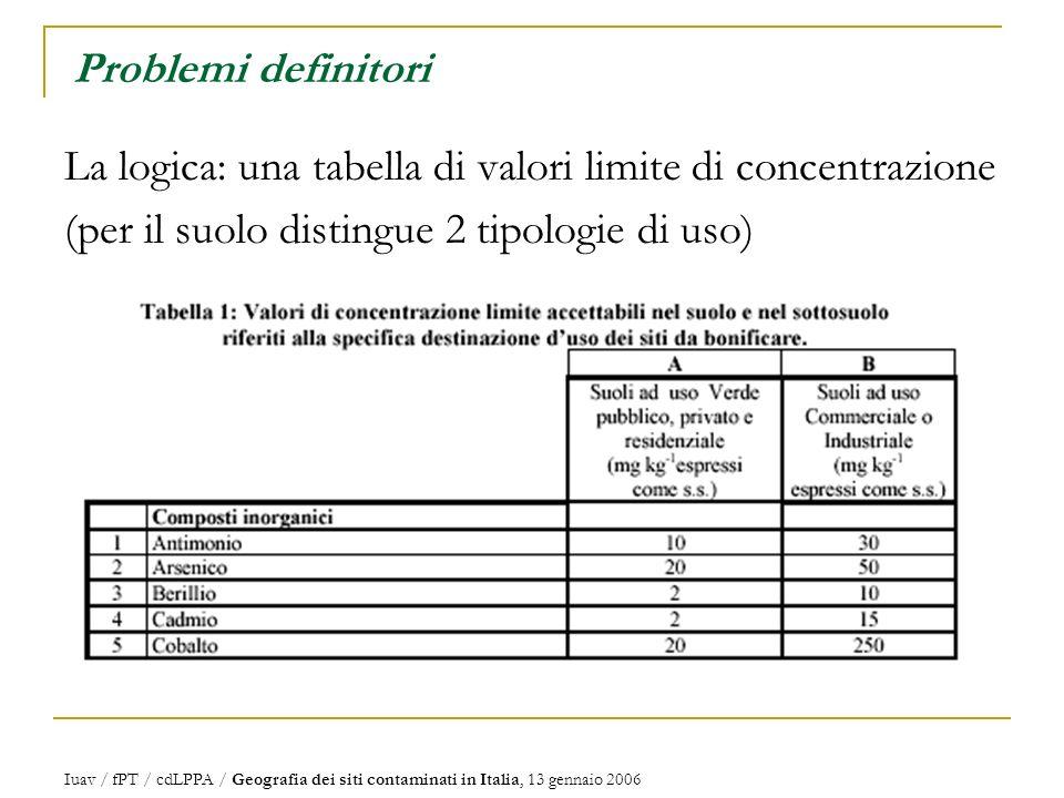 Iuav / fPT / cdLPPA / Geografia dei siti contaminati in Italia, 13 gennaio 2006 Problemi definitori La logica: una tabella di valori limite di concentrazione (per il suolo distingue 2 tipologie di uso)