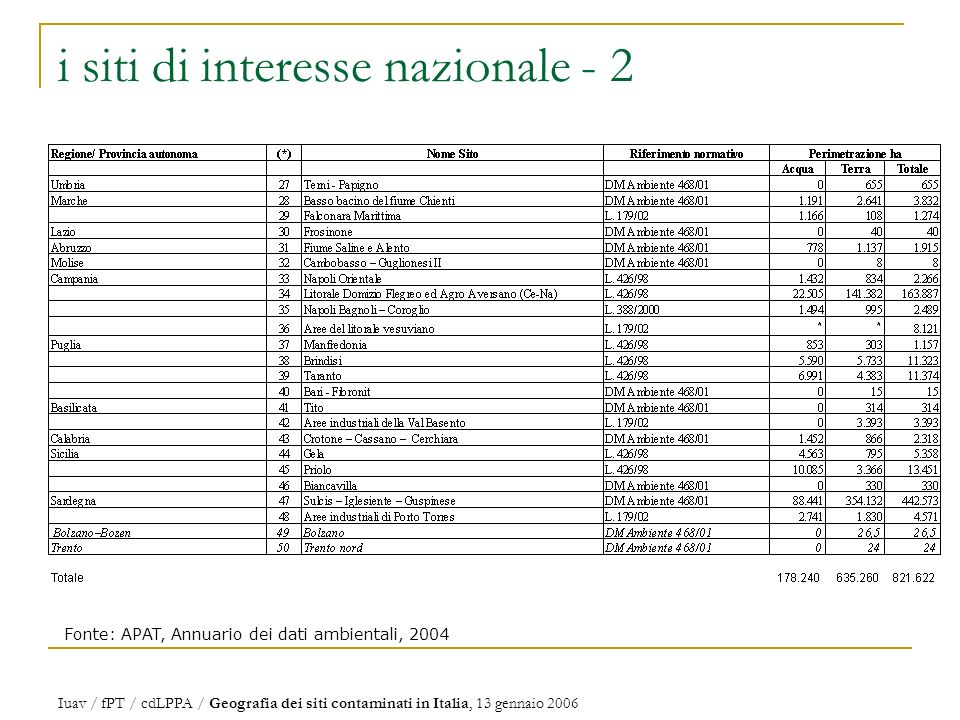 i siti di interesse nazionale - 2 Fonte: APAT, Annuario dei dati ambientali, 2004 Iuav / fPT / cdLPPA / Geografia dei siti contaminati in Italia, 13 gennaio 2006