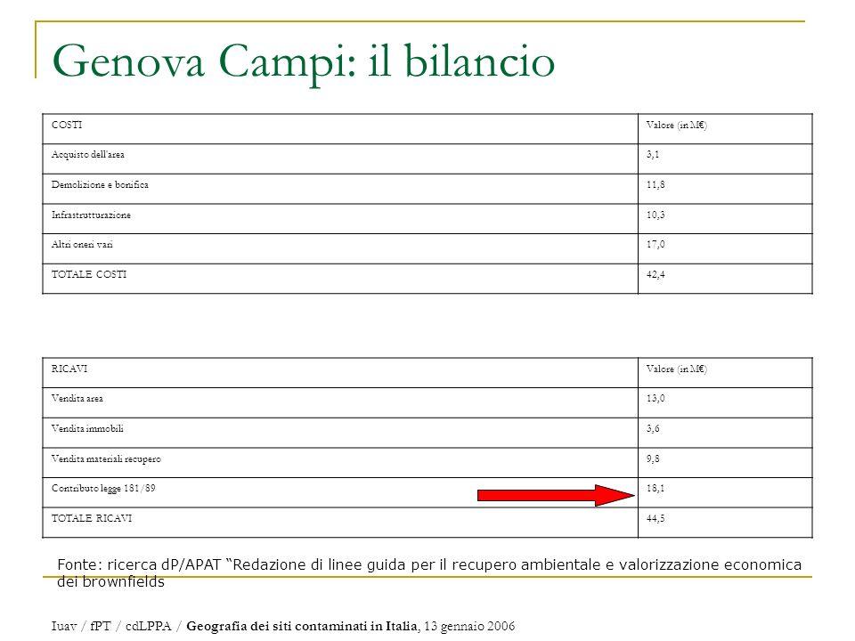 Genova Campi: il bilancio Fonte: ricerca dP/APAT Redazione di linee guida per il recupero ambientale e valorizzazione economica dei brownfields COSTIValore (in M) Acquisto dell area3,1 Demolizione e bonifica11,8 Infrastrutturazione10,3 Altri oneri vari17,0 TOTALE COSTI42,4 RICAVIValore (in M) Vendita area13,0 Vendita immobili3,6 Vendita materiali recupero9,8 Contributo legge 181/8918,1 TOTALE RICAVI44,5 Iuav / fPT / cdLPPA / Geografia dei siti contaminati in Italia, 13 gennaio 2006