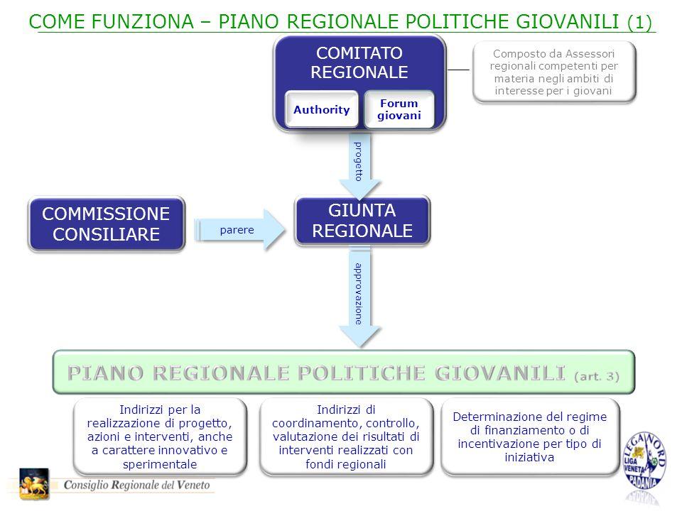 COME FUNZIONA – PIANO REGIONALE POLITICHE GIOVANILI (1) parere GIUNTA REGIONALE COMMISSIONE CONSILIARE progetto approvazione Indirizzi per la realizza