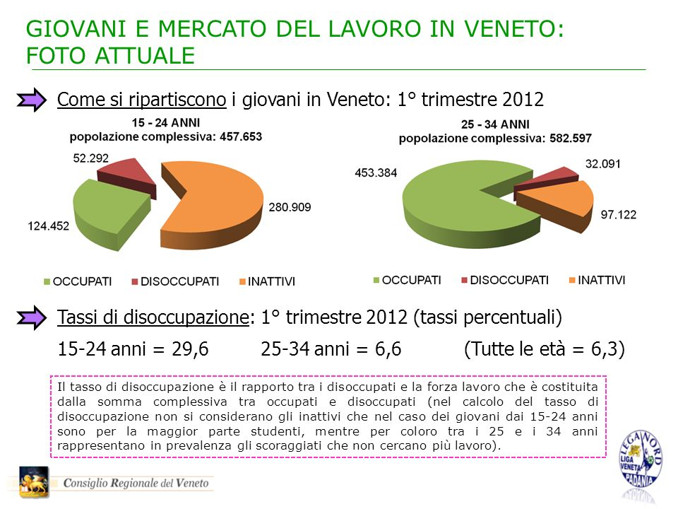 GIOVANI E MERCATO DEL LAVORO IN VENETO: FOTO ATTUALE Come si ripartiscono i giovani in Veneto: 1° trimestre 2012 Tassi di disoccupazione: 1° trimestre 2012 (tassi percentuali) 15-24 anni = 29,625-34 anni = 6,6(Tutte le età = 6,3) Il tasso di disoccupazione è il rapporto tra i disoccupati e la forza lavoro che è costituita dalla somma complessiva tra occupati e disoccupati (nel calcolo del tasso di disoccupazione non si considerano gli inattivi che nel caso dei giovani dai 15-24 anni sono per la maggior parte studenti, mentre per coloro tra i 25 e i 34 anni rappresentano in prevalenza gli scoraggiati che non cercano più lavoro).