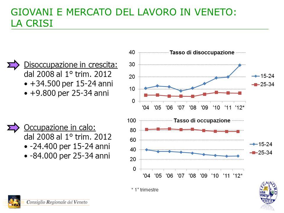 Disoccupazione in crescita: dal 2008 al 1° trim. 2012 +34.500 per 15-24 anni +9.800 per 25-34 anni Occupazione in calo: dal 2008 al 1° trim. 2012 -24.