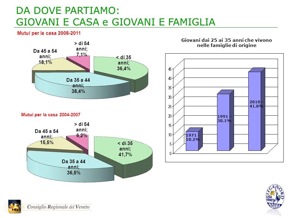 DA DOVE PARTIAMO: GIOVANI E CASA e GIOVANI E FAMIGLIA 1971 - 10.2% 1991 – 30.1% 2010 – 41.8% Giovani dai 25 ai 35 anni che vivono nelle famiglie di origine
