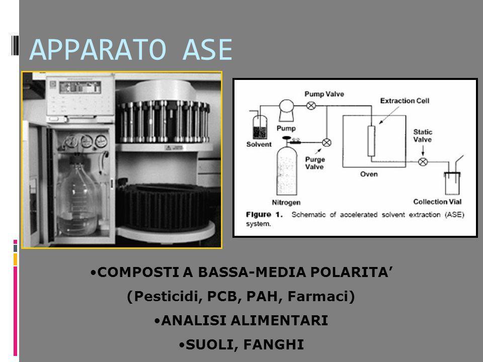 APPARATO ASE COMPOSTI A BASSA-MEDIA POLARITA (Pesticidi, PCB, PAH, Farmaci) ANALISI ALIMENTARI SUOLI, FANGHI