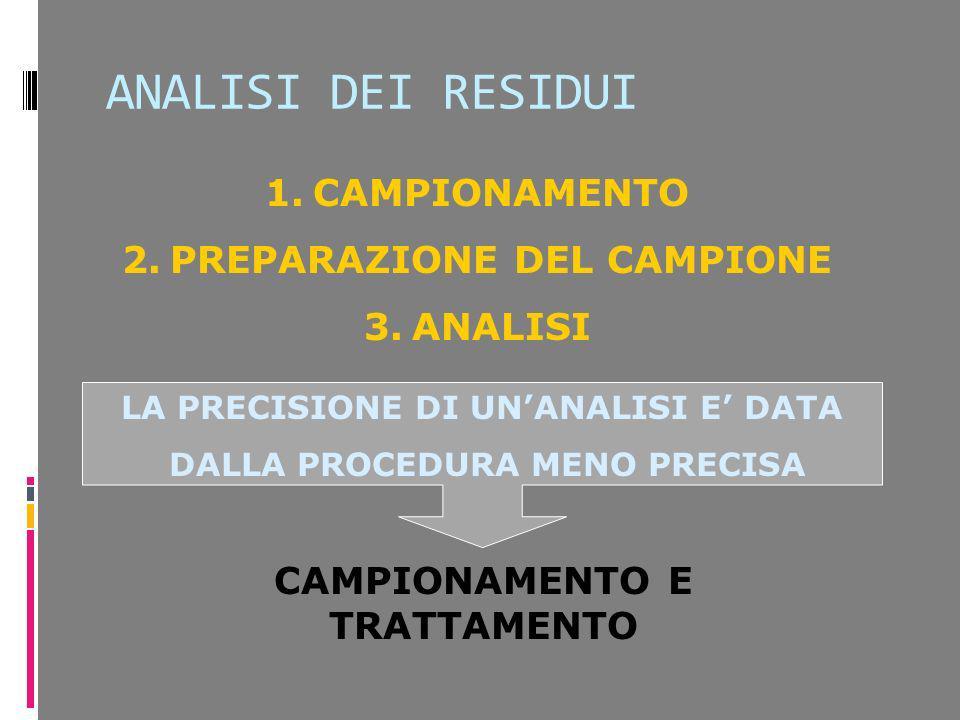 ANALISI DEI RESIDUI 1.CAMPIONAMENTO 2.PREPARAZIONE DEL CAMPIONE 3.ANALISI LA PRECISIONE DI UNANALISI E DATA DALLA PROCEDURA MENO PRECISA CAMPIONAMENTO