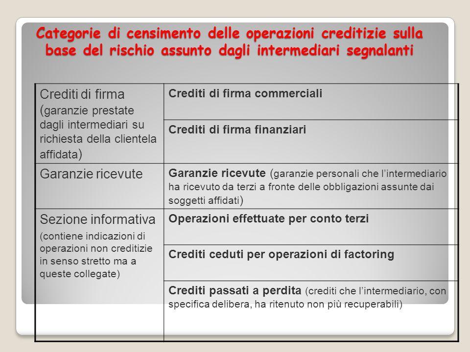 Crediti di firma ( garanzie prestate dagli intermediari su richiesta della clientela affidata ) Crediti di firma commerciali Crediti di firma finanzia