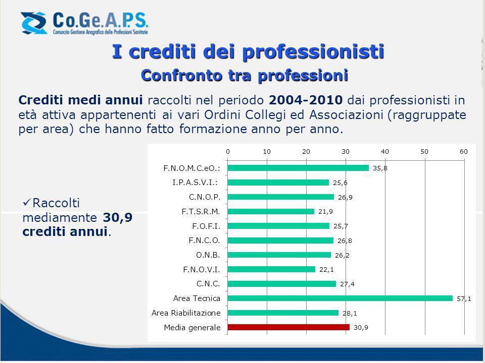 Crediti medi annui raccolti nel periodo 2004-2010 dai professionisti in età attiva appartenenti ai vari Ordini Collegi ed Associazioni (raggruppate per area) che hanno fatto formazione anno per anno.