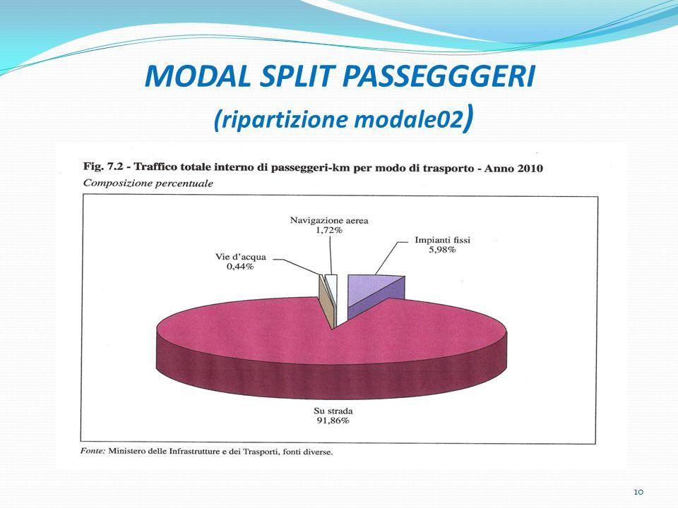 MODAL SPLIT PASSEGGGERI (ripartizione modale02 ) 10