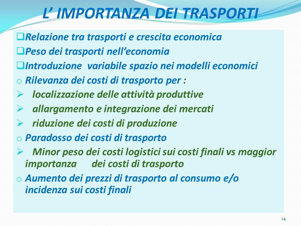 L IMPORTANZA DEI TRASPORTI Relazione tra trasporti e crescita economica Peso dei trasporti nelleconomia Introduzione variabile spazio nei modelli econ