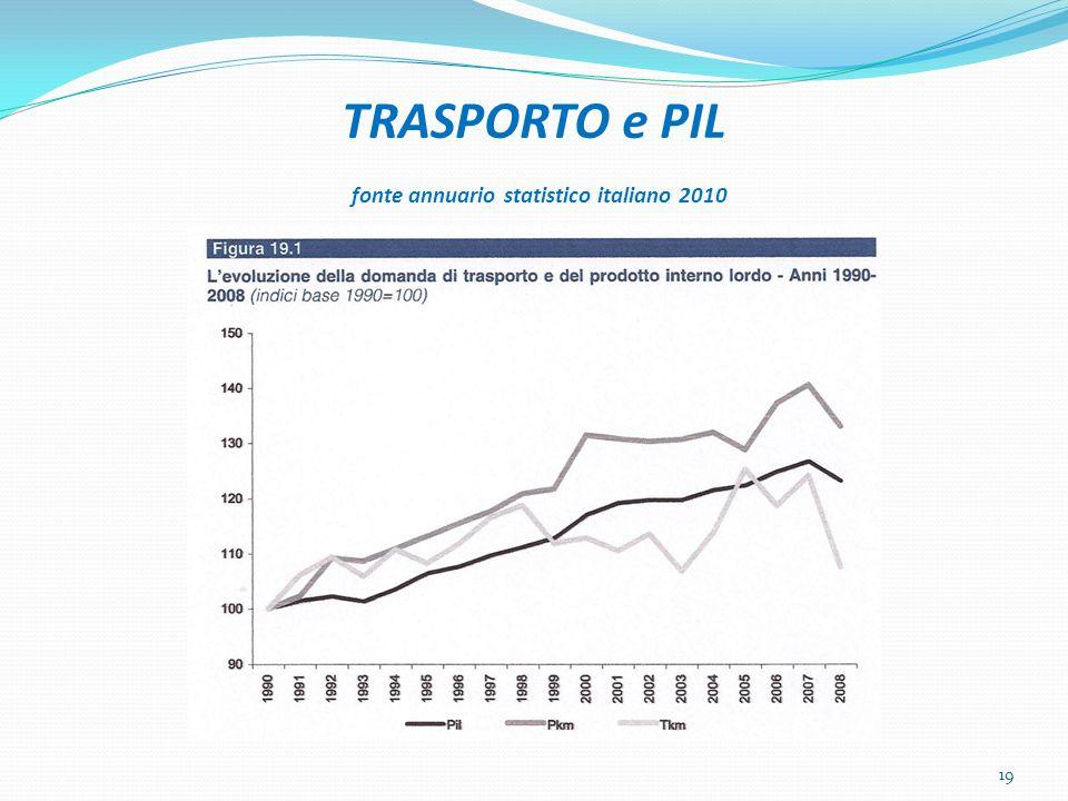 TRASPORTO e PIL fonte annuario statistico italiano 2010 19