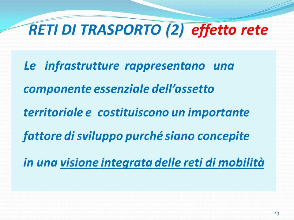 RETI DI TRASPORTO (2) effetto rete Le infrastrutture rappresentano una componente essenziale dellassetto territoriale e costituiscono un importante fa