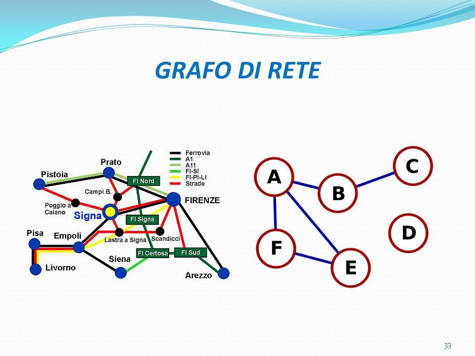 GRAFO DI RETE 33
