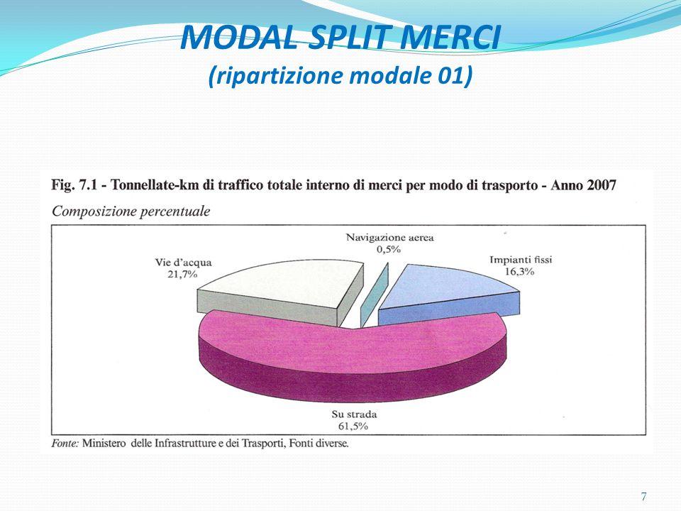 MODAL SPLIT MERCI (ripartizione modale 01) 7