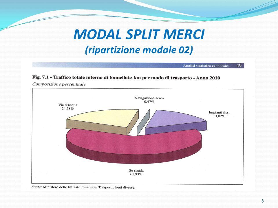 8 MODAL SPLIT MERCI (ripartizione modale 02)