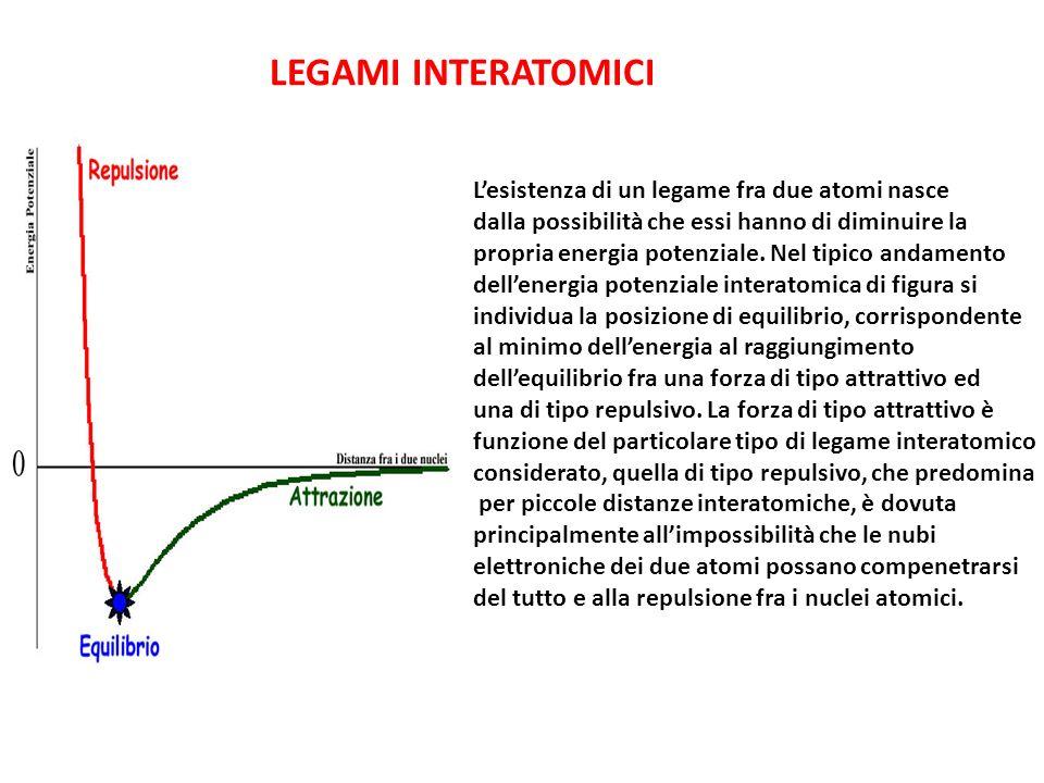 LEGAMI INTERATOMICI Lesistenza di un legame fra due atomi nasce dalla possibilità che essi hanno di diminuire la propria energia potenziale.