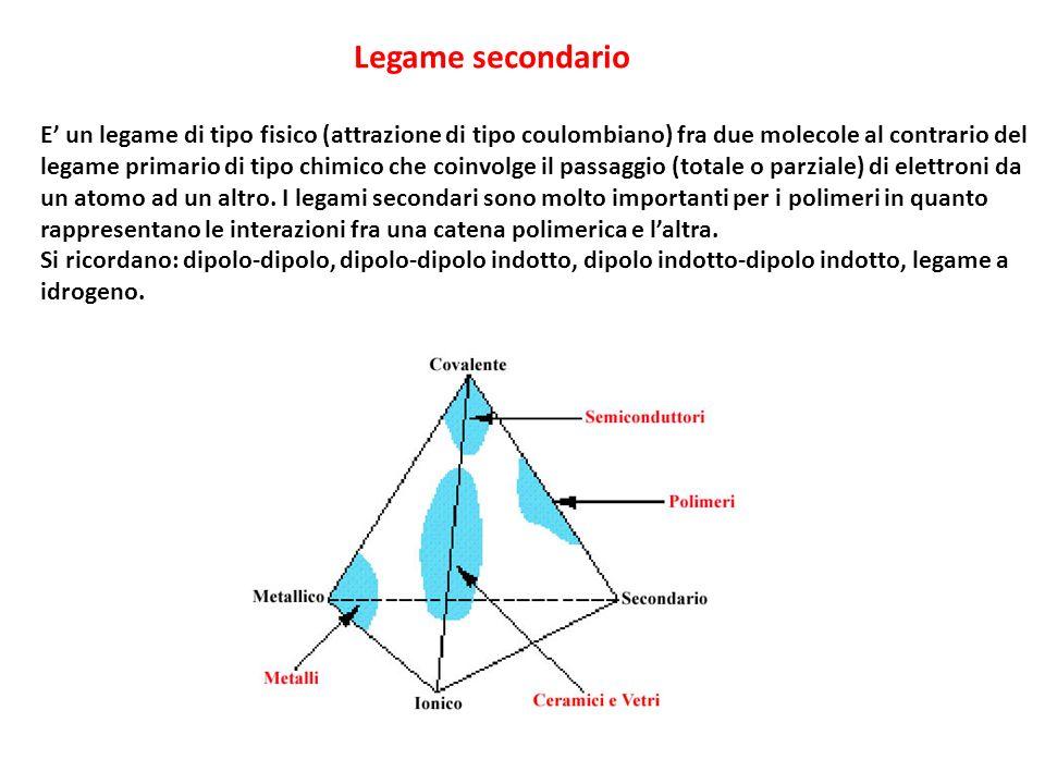 Legame secondario E un legame di tipo fisico (attrazione di tipo coulombiano) fra due molecole al contrario del legame primario di tipo chimico che coinvolge il passaggio (totale o parziale) di elettroni da un atomo ad un altro.