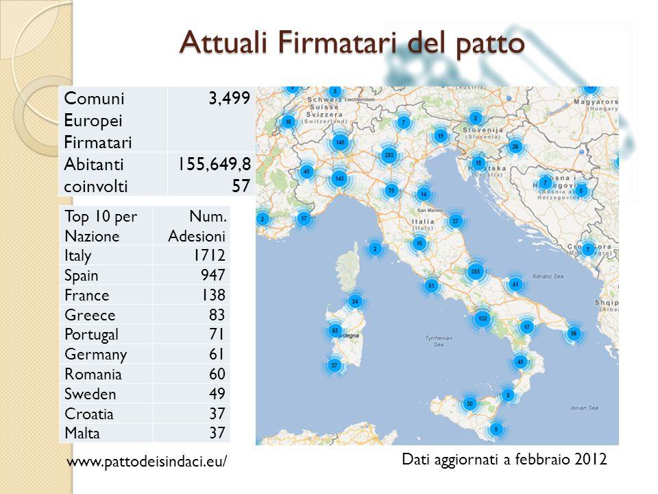 Attuali Firmatari del patto Comuni Europei Firmatari 3,499 Abitanti coinvolti 155,649,8 57 Top 10 per Nazione Num. Adesioni Italy1712 Spain947 France1