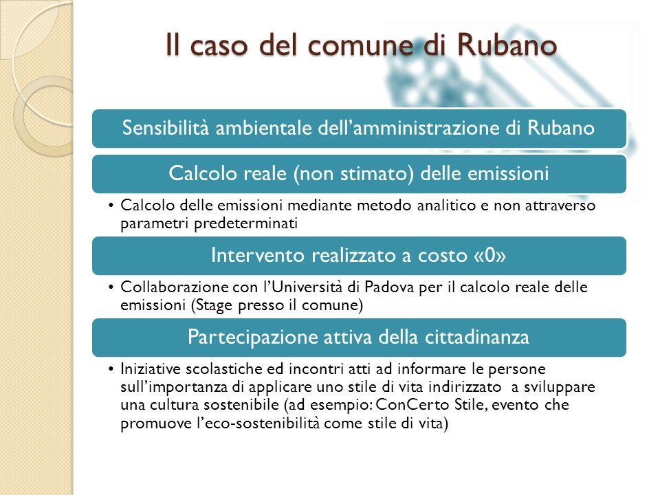 Sensibilità ambientale dellamministrazione di RubanoCalcolo reale (non stimato) delle emissioni Calcolo delle emissioni mediante metodo analitico e no