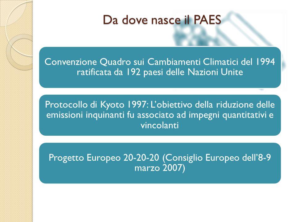 Da dove nasce il PAES Convenzione Quadro sui Cambiamenti Climatici del 1994 ratificata da 192 paesi delle Nazioni Unite Protocollo di Kyoto 1997: Lobiettivo della riduzione delle emissioni inquinanti fu associato ad impegni quantitativi e vincolanti Progetto Europeo 20-20-20 (Consiglio Europeo dell8-9 marzo 2007)