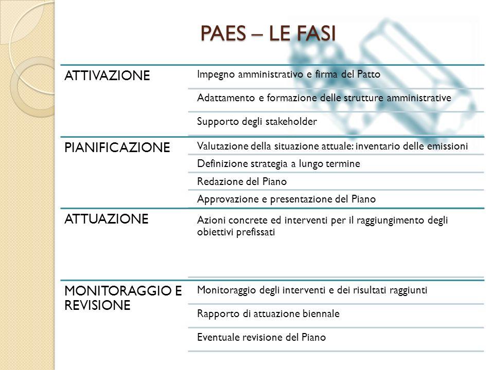 PAES – LE FASI ATTIVAZIONE Impegno amministrativo e firma del Patto Adattamento e formazione delle strutture amministrative Supporto degli stakeholder