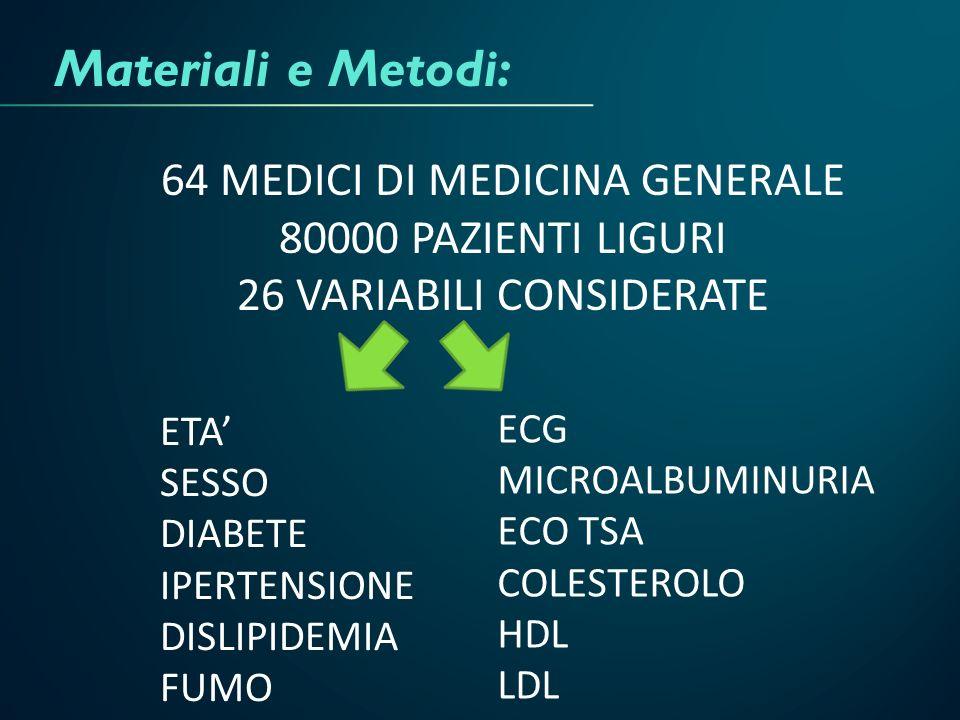 Materiali e Metodi: 64 MEDICI DI MEDICINA GENERALE 80000 PAZIENTI LIGURI 26 VARIABILI CONSIDERATE ETA SESSO DIABETE IPERTENSIONE DISLIPIDEMIA FUMO ECG
