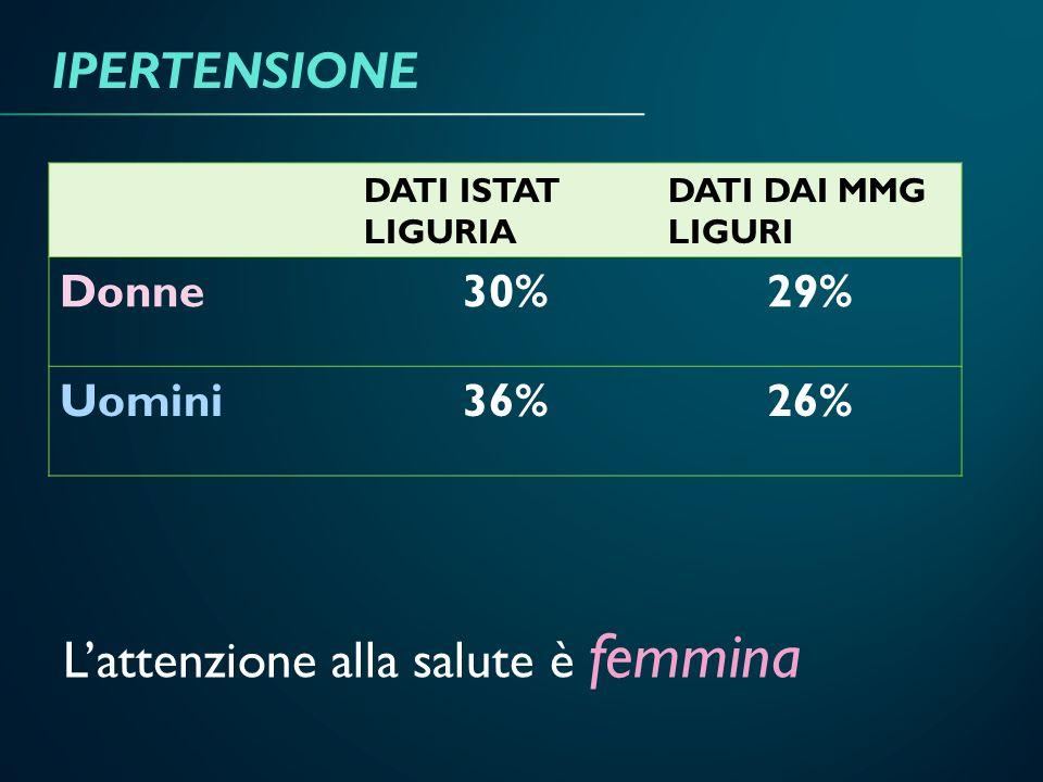 Lattenzione alla salute è femmina DATI ISTAT LIGURIA DATI DAI MMG LIGURI Donne30%29% Uomini36%26% IPERTENSIONE
