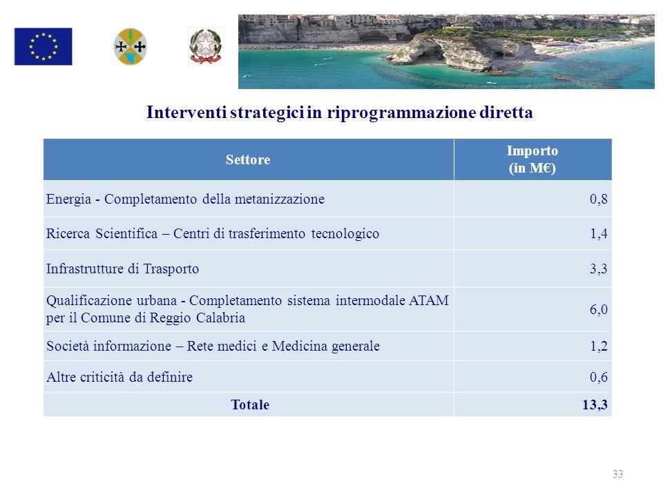 Interventi strategici in riprogrammazione diretta 33 Settore Importo (in M) Energia - Completamento della metanizzazione 0,8 Ricerca Scientifica – Cen