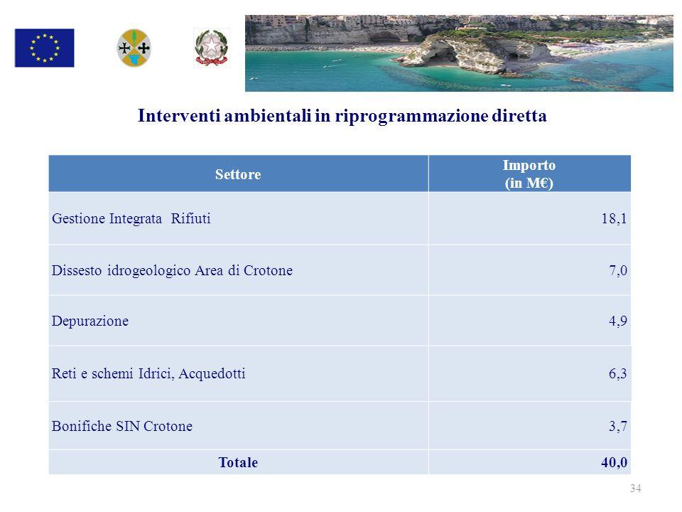 Interventi ambientali in riprogrammazione diretta 34 Settore Importo (in M) Gestione Integrata Rifiuti 18,1 Dissesto idrogeologico Area di Crotone7,0