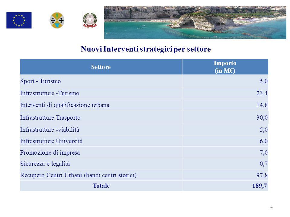 Nuovi Interventi strategici per settore 4 Settore Importo (in M) Sport - Turismo 5,0 Infrastrutture -Turismo23,4 Interventi di qualificazione urbana14