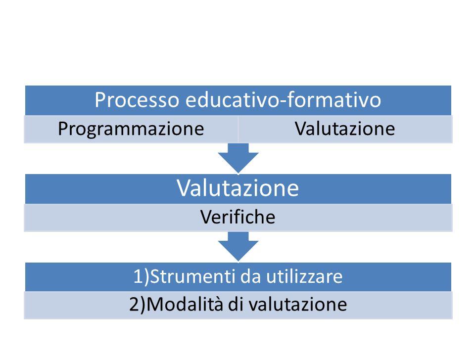 1)Strumenti da utilizzare 2)Modalità di valutazione Valutazione Verifiche Processo educativo-formativo ProgrammazioneValutazione