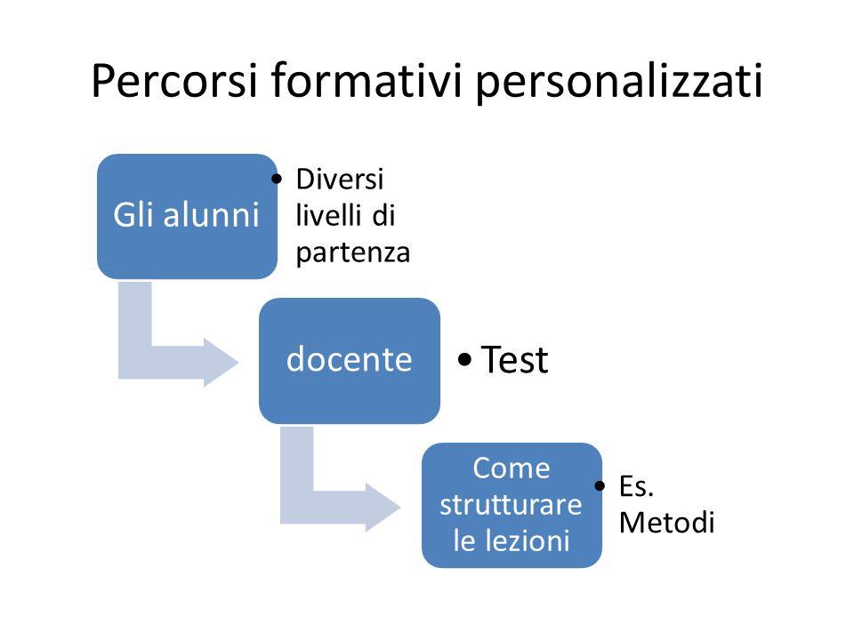 Percorsi formativi personalizzati Gli alunni Diversi livelli di partenza docente Test Come strutturare le lezioni Es.